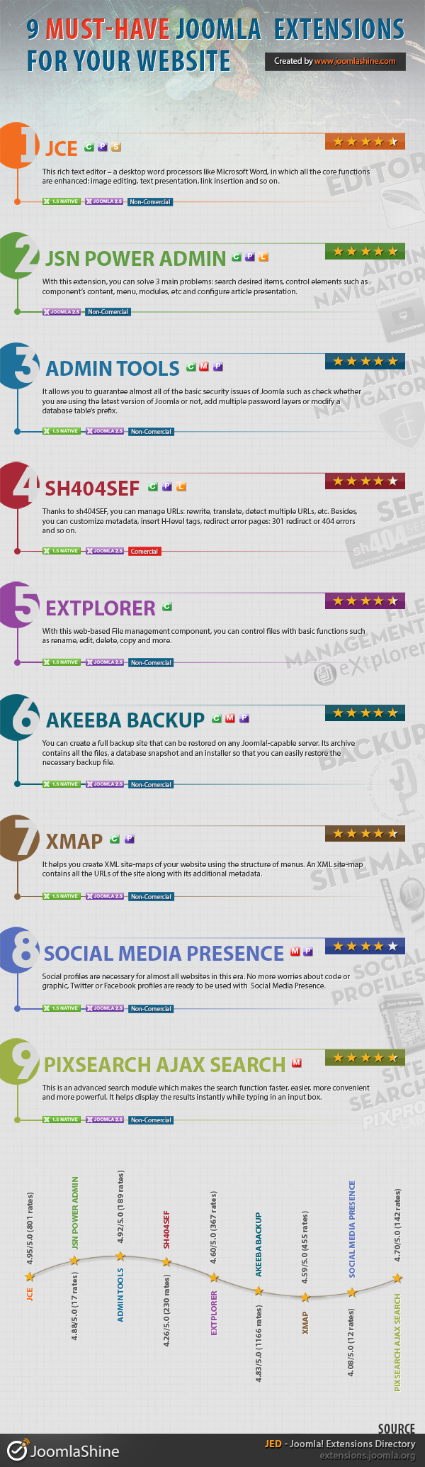 Infographic - 9 must-have Joomla 2.5 extesnions for your website